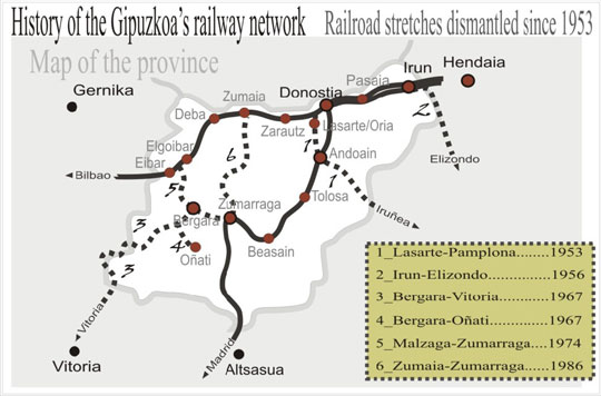 Gipuzkoa's railway network with active lines and dismantled tracks since 1953, in discontinuous line